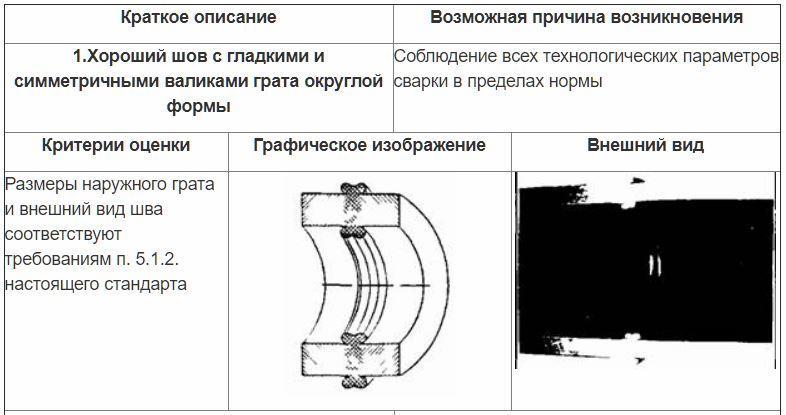 Оценка сварных стыковых соединений внешним осмотром 1