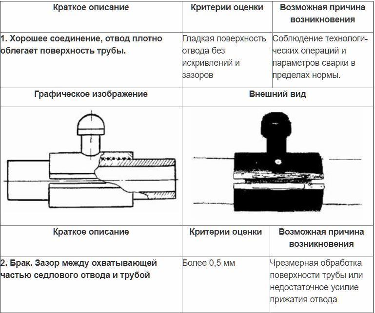 Контроль седловых отводов внешним осмотром. 1