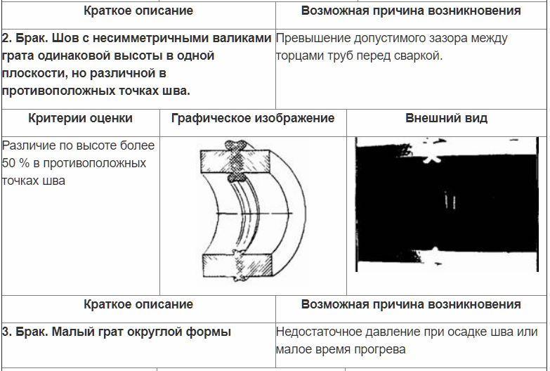 Оценка сварных стыковых соединений внешним осмотром 2