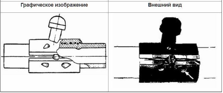Контроль седловых отводов внешним осмотром. 3