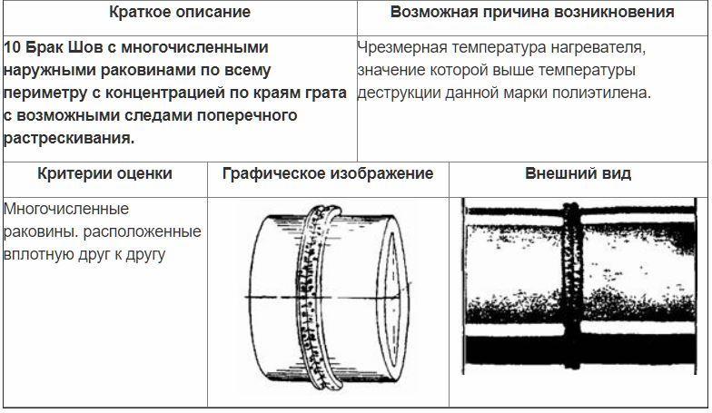 Оценка сварных стыковых соединений внешним осмотром 7