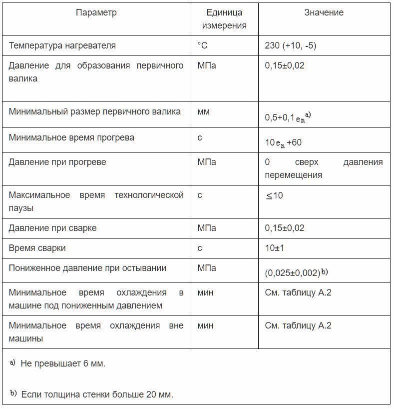 Основные и вспомогательные параметры для процедуры стыковой сварки