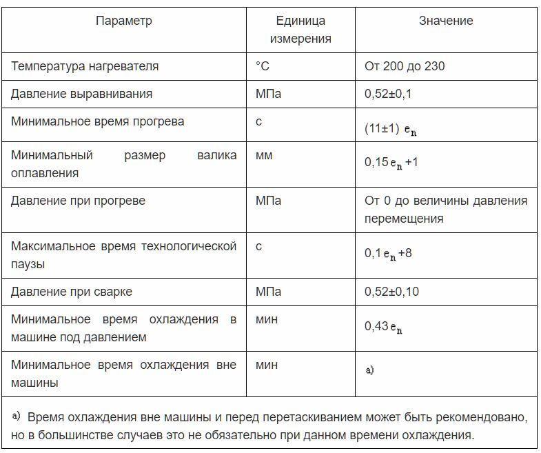 Таблица 3 - Основные и вспомогательные параметры процедуры сварки