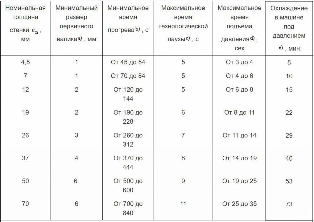 Таблица А.1 - Примеры процедуры сварки
