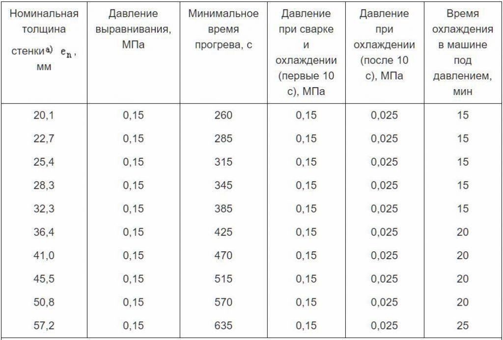 Таблица А.2 - Примеры процедур сварки