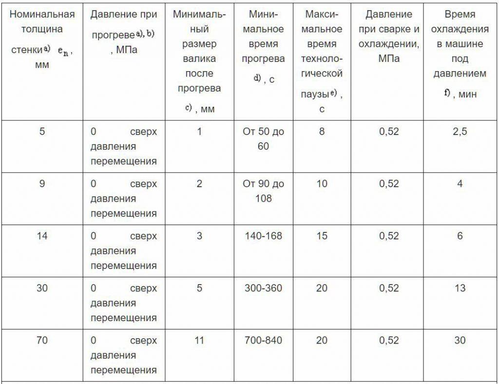 Таблица А.3 - Примеры процедуры сварки