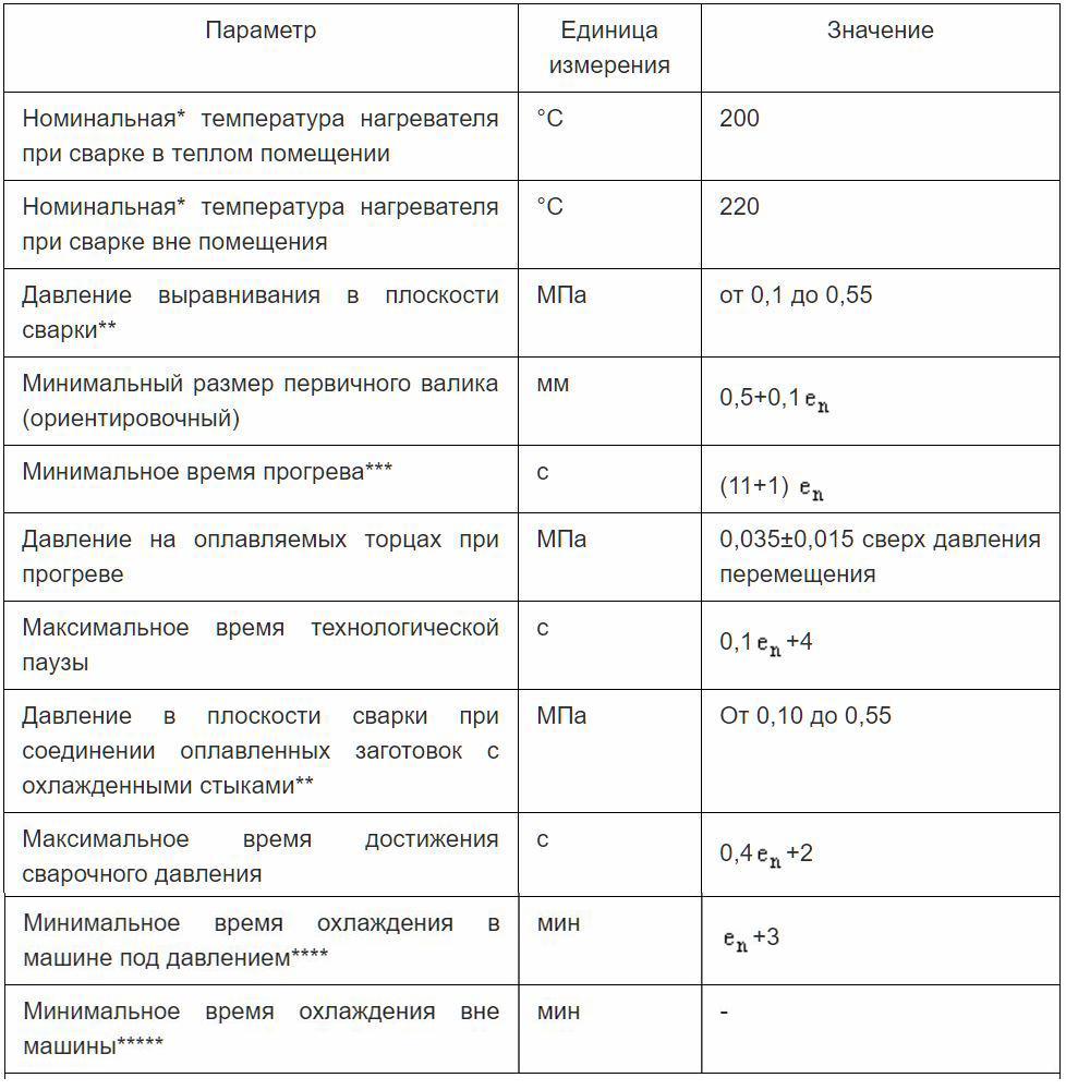 Таблица ДА.1 - Основные и вспомогательные параметры