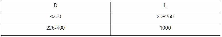 таблица К1