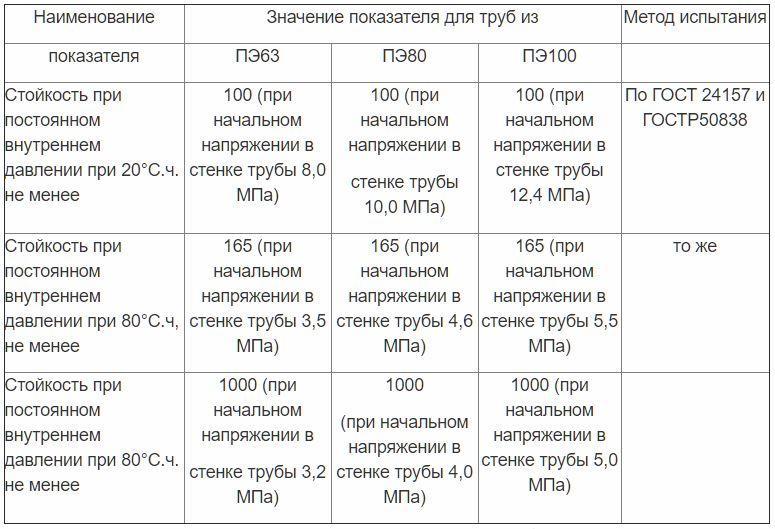 Таблица 2 К