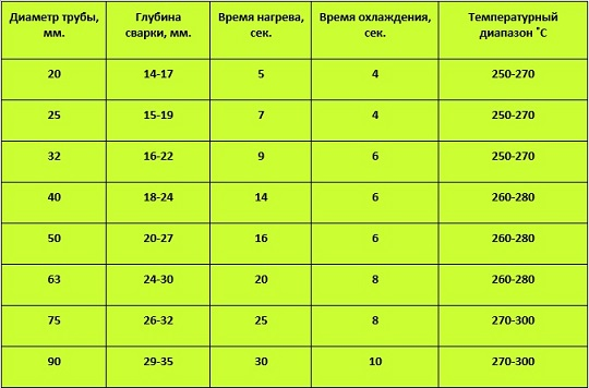 temperatura svarki